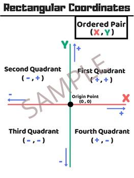 Rectangular Coordinates Poster - Anchor Chart