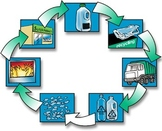 Recycle Reuse Reduce and Environmental Conservation Test
