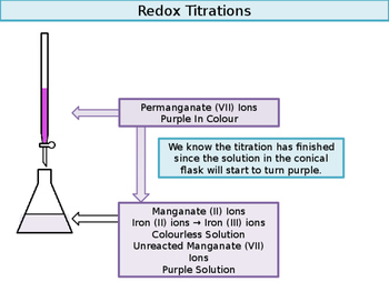 Redox Titrations: Iron and Potassium Permanganate