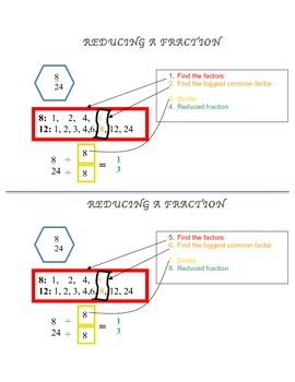 Reducing Fraction Cheat Sheet (2 on a page)