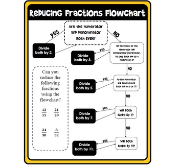 Reducing Fractions Flowchart (with Divisibility Rules)