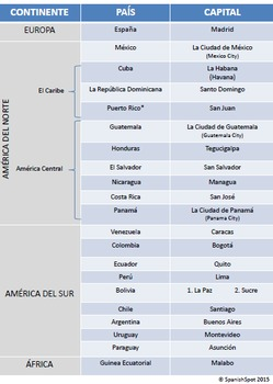 Reference Page of Spanish-speaking countries with capitals & continents