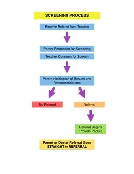 Screening Process