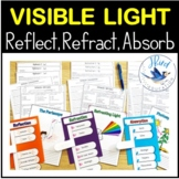 Light Energy Reflection Refraction and Absorption of Light