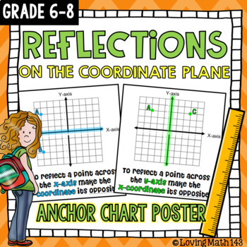 Reflecting points on the coordinate plane Anchor Chart!