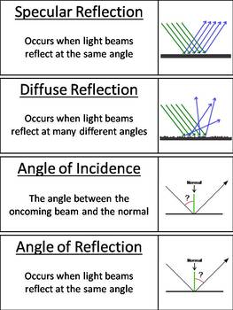 Reflection and Refraction Word Wall Cards