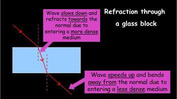 Reflection and refraction ray diagrams