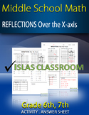 Reflection in the X-axis