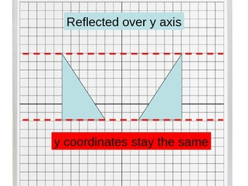 Reflection of Points and Shapes on the Coordinate Plane