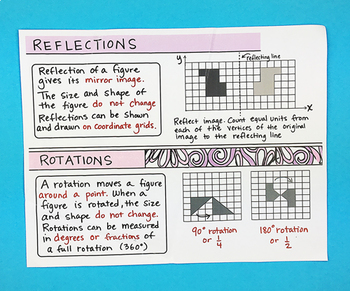 Reflections and Rotations Interactive Notebook Foldable by Math Doodles