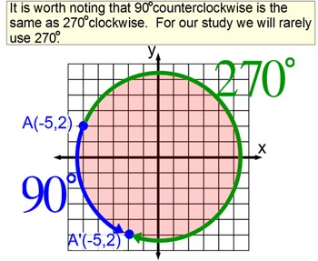 Rotations, Reflections, Dilations & Translations in Geometry for Power Point