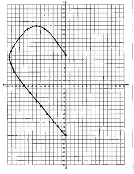 Reflections on a Coordinate Graph (Heart)