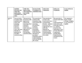 Reflective Narrative Rubric - Kid Friendly Terms