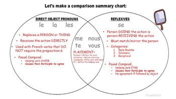 Reflexive Pronoun vs Direct Object Pronoun (Present Tense): French Quick Lesson