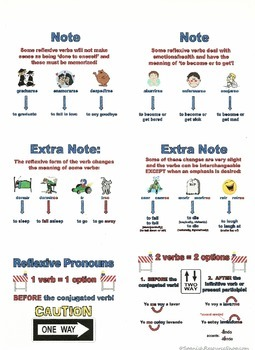 Spanish Reflexive Verbs Conjugations Notes and Resource Pages