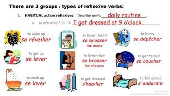 Reflexive Verbs, Reflexive Pronouns in French: Present Tense