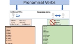 Pronominal, Reflexive, and Reciprocal Verb Organizer and Exercise in French