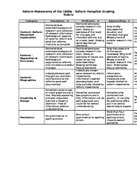 Reform Movements of the 1800s Pamphlet Project with Grading Rubric