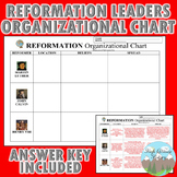 Reformation Leaders Organizational Chart (Luther, Calvin,