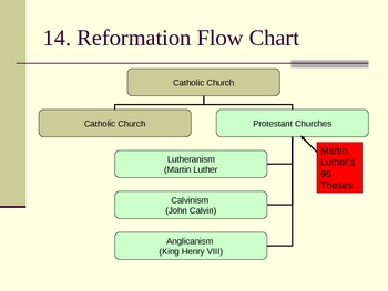 Reformation Martin Luther Powerpoint