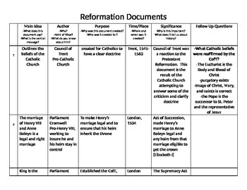 Reformation Primary Source Doucments