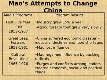 Reforms in China