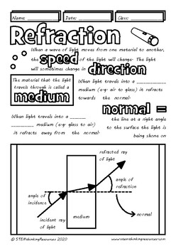 Refraction Middle and High School Physics Doodle Notes