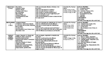 Regents Chemistry Curriculum Map
