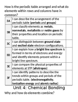 Regents Chemistry Standards (I can statements...)