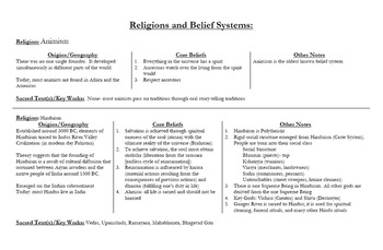 Regents Review:  Religions and Belief Systems Lesson