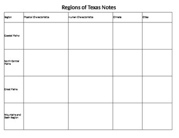 Regions of Texas Notes- Graphic Organizer