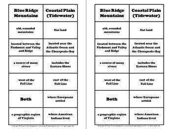 Regions of Virginia: Blue Ridge Mountains Coastal Plain (Tidewater) Venn Diagram