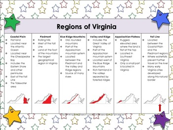 Regions of Virginia: Five Geographical Regions Matching Game Sort - King Virtue