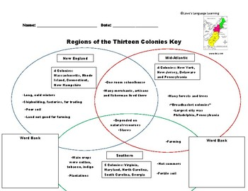 Regions of the Thirteen Colonies Venn Diagram - Georgia SS4H3a