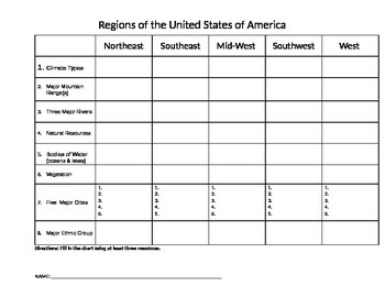Five Regions of the United States Chart