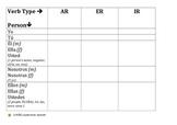 Regular AR ER IR Verb Conjugation Review Chart