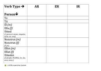 Regular AR ER IR Verb Conjugation Review Chart
