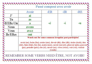 Regular French verbs conjugation (6 tenses) A4 posters to laminate