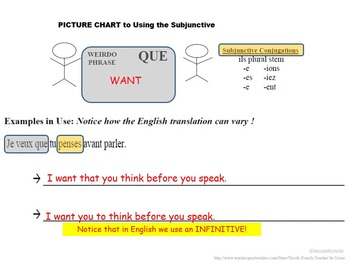 Regular Subjunctive, Formation and Usage: French Quick Lesson
