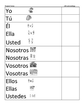 Regular Verb Endings Fold Over for Present, Preterit and Imperfect