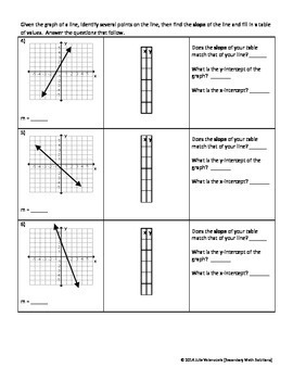 Slope Amongst Tables and Graphs Practice (A3A, A3B)
