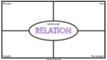 Relation Frayer Model