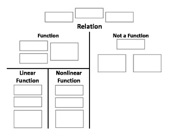 "Relations & Functions Vocabulary ""Map"""