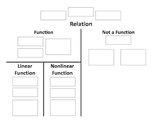 """Relations & Functions Vocabulary """"Map"""""""