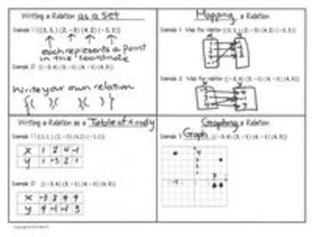 Functions Lesson 1 Relations and Functions