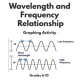 Wavelength and Frequency Relationship Graphing Activity (ONLINE SIMULATION)