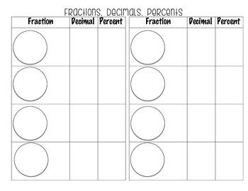 Relationship of Fractions, Decimals, & Percents