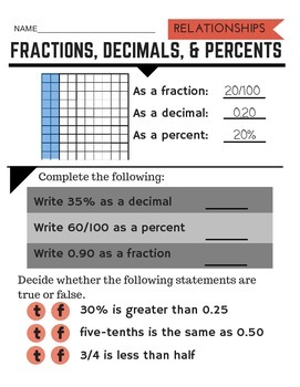 Relationships between fractions, decimals, & percents