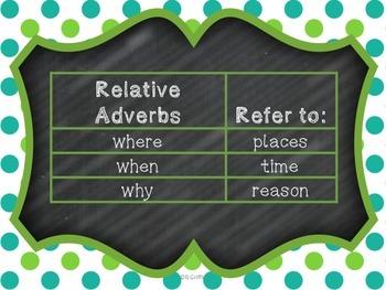 Relative Adverbs Common Core