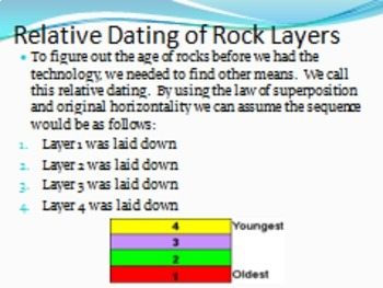 Stratigraphic relative dating science